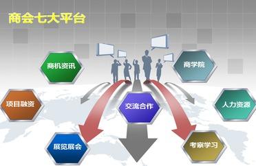 商会七大平台